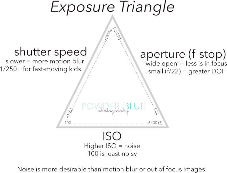 aperture shutter speed f-stop ISO explained in an info graphic